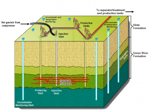 Schematic overview of the Chevron CRUSH process. Vertical wells inject hot gas, recover the oil, and house groundwater monitors. Oil pumps, hot gas compressors, and oil treatment units and tanks are located on the surface. The oil shale formation is fractured to enable gas circulation between wells and to increase oil recovery.